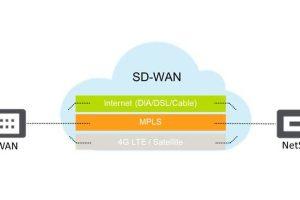 애플리케이션 인식 SD-WAN을 갖춘 통합 WAN 에지 솔루션 Citrix NetScaler SD-WAN