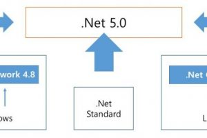 .Net 프레임워크 군을 통합한 닷넷 5.0