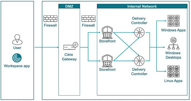 대규모 Citrix Virtual Desktop 환경을 위한 Citrix ADC 아키텍처