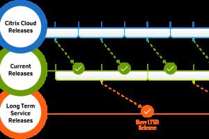 Citrix 제품 업그레이드를 위한 최상의 방법은?