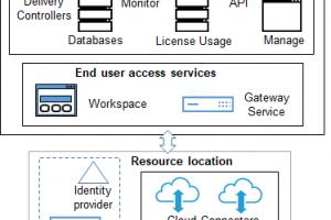"Citrix의 서비스 모델 ""Citrix Virtual Apps and Desktops service""는 유용한가? 오해와 진실"